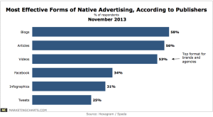 Most effective native ad formats